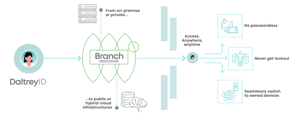 Overview of Branch Middleware