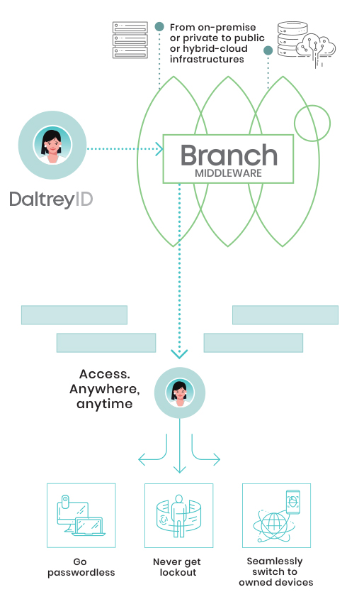 How Branch Works